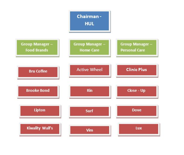 Forms Of Business Organization Chart Image Gallery - Hcpr