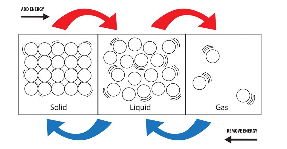 savvy-chemist GCSE OCR Gateway Chemistry C11 The Particle Model - liquid particles