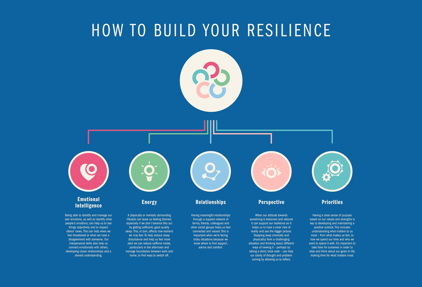 , How to Build Resilience and the Reasons Why You Should
