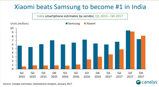 Data Canalys Xiaomi vs Samsung.png