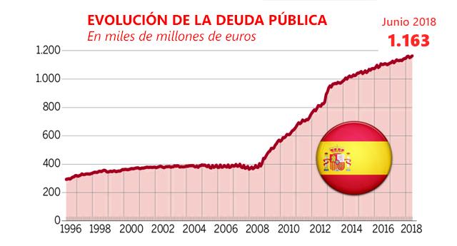 La deuda pública supera los 1,16 billones y registra un nuevo récord histórico
