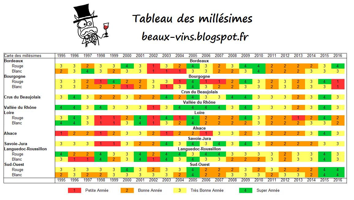 Connu Beaux-vins: Vin : Tableau des millésimes de 1995 à 2016 NJ45