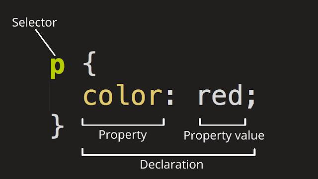 Property dan Value Pada CSS Lengkap