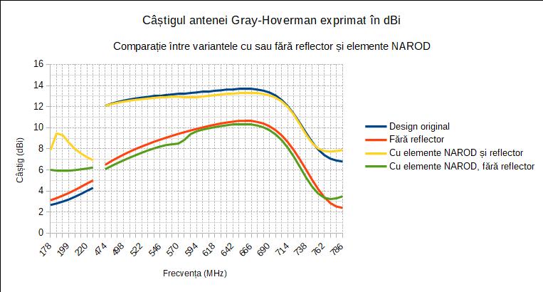 Câștigul antenei Gray-Hoverman exprimat în dBi