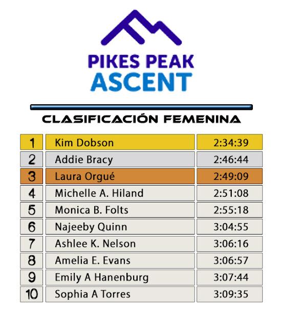 Pikes Peak Ascent - Clasificación Femenina