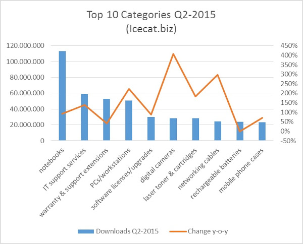 Top categories