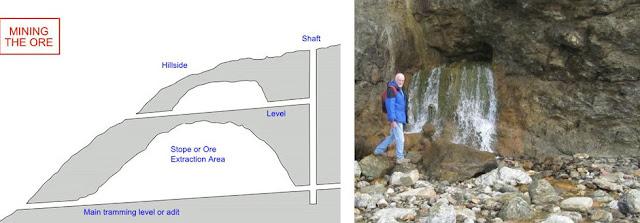 Mine drainage adit