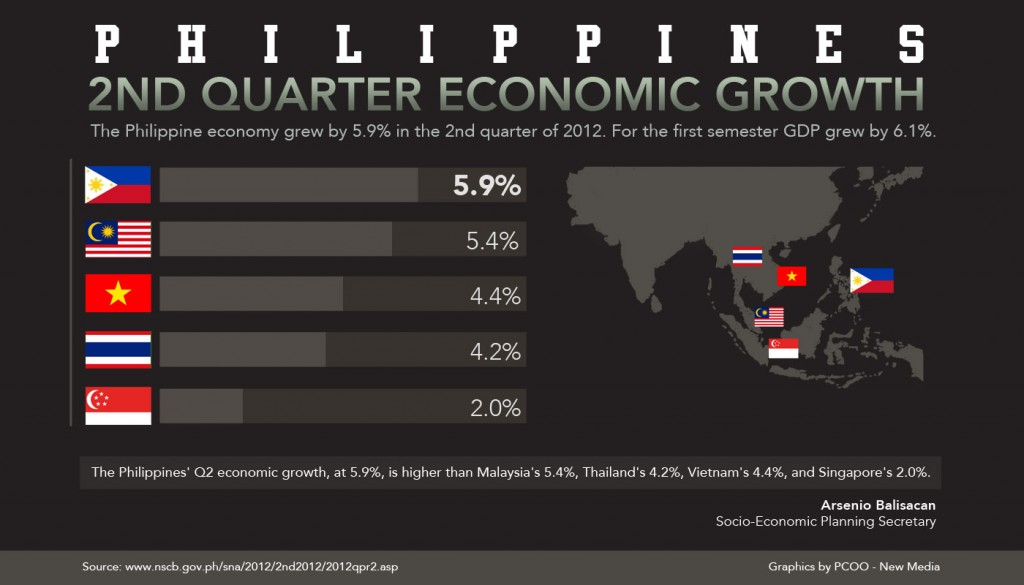 philippine current economic climate document 2013