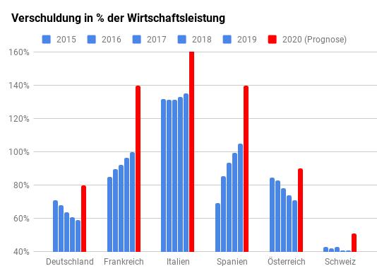Säulendiagramm Staatsschulden zu BIP Entwicklung bis 2020 Deutschland, Schweiz, Österreich, Frankreich