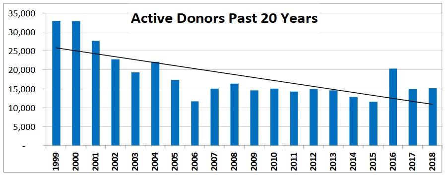 Active Donors 20 year