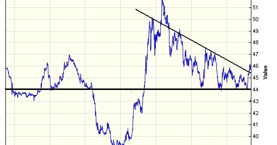 Forex chart inr usd