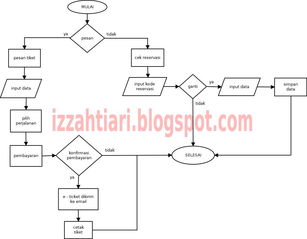 Flowchart, ERD, dan PL-SQL untuk Sistem E-Ticket ~ Izzah's ...