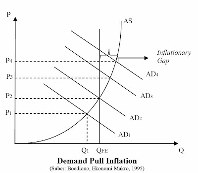 Demand Pull Inflation (Boediono, 1995)