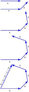 resultan vektor dengan Metode poligon