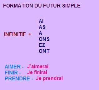 Je Mamuse En Français Futur Simple Futuro Simple