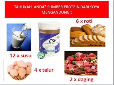 12 Tanda Kekurangan Protein Dalam Tubuh