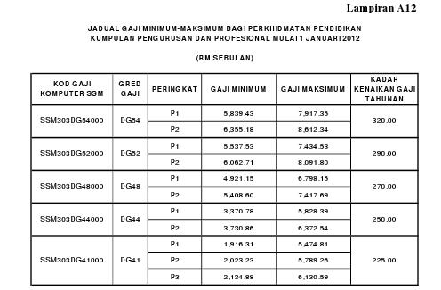 Cara Pengiraan Kenaikan Gaji 13 Pegawai Perkhidmatan Awam Dan Pdrm Di Bawah Sistem Saraan Malaysia Ssm Ciklaili
