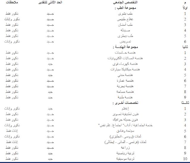 أسماء الكليات المطلوبة للالتحاق بالضباط المتخصصين بكلية الشرطة 2016 بالمواعيد واماكن التقديم