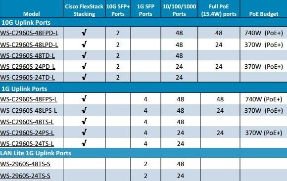 Cisco, Network Equipment Resource: September 2013