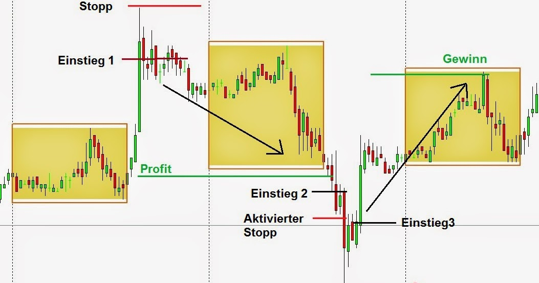 The Bladerunner is a forex price action strategy trading strategy that uses pure Price Action to find entries. We use candlesticks, pivot points, round numbers and good old support and resistance levels when trading this strategy.