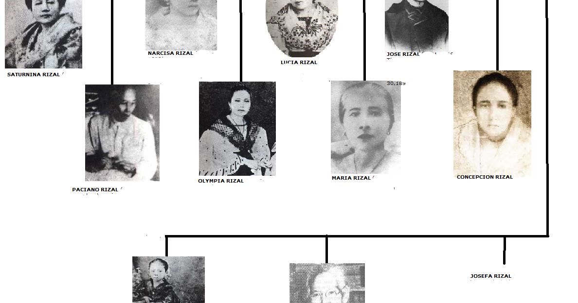 Rizal Family Rizal101