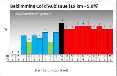 Beklimming Col d'Aubisque in Frankrijk