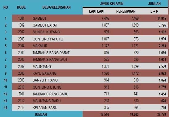 Kode Desa/Kelurahan dan Jumlah Pendudukan Gambut