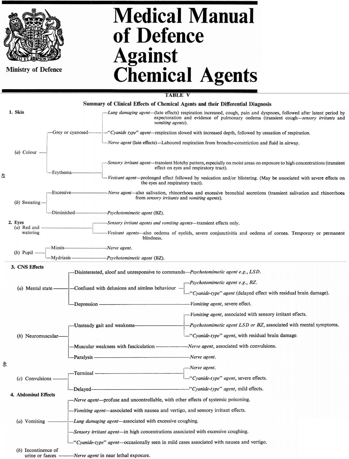 To IMMEDIATELY Identify The Type Of Nerve Gas Poisoning From A Proper Full Analysis All Symptoms Observed And Distinguish Other Gases