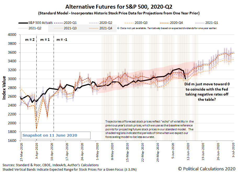 Alternative Futures - S&P 500 - 2020Q1 and 2020Q2 - Standard Model with m=-1 - Snapshot on 11 June 2020