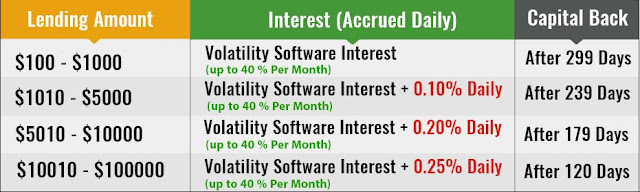 Đầu tư an toàn lợi nhuận cao với Bitcoinnect