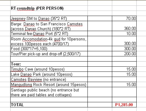 Camotes List of Expenses - The Feeling Blogger - list of expenses