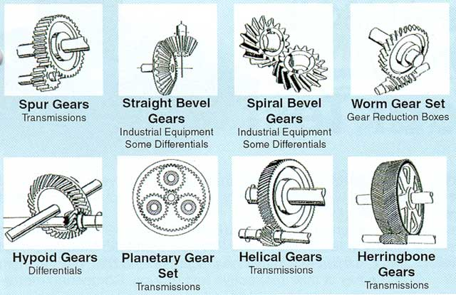 all about gears (kinds ,applications,     )