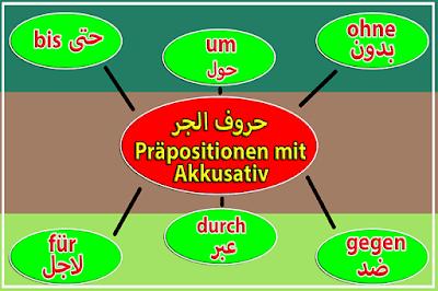 درس احرف الجر التي تأتي مع الاكوزاتيف Präpositionen mit Akkusativ