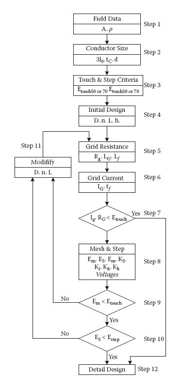 Design Of Substation Grounding