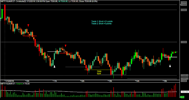 Nifty M3 Candlestick Chart