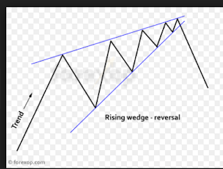 IHSG pattern rising wedge