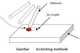 Teknik Penyalaan Elektroda