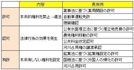 行政書士W: 【行政法総論】 行政...