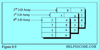 Three-Dimensional Array in c