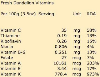 Fresh dandelion vitamin content per 100 grams (3.5oz) serving.
