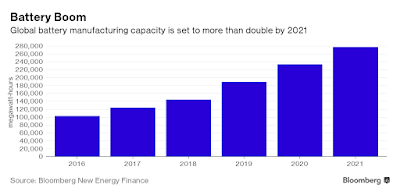 image for Battery manufacturing capacity across the world - Bloomberg data