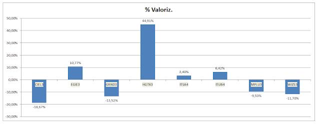 Tabela Carteira Buy and Hold - Valorização Acumulada até Outubro