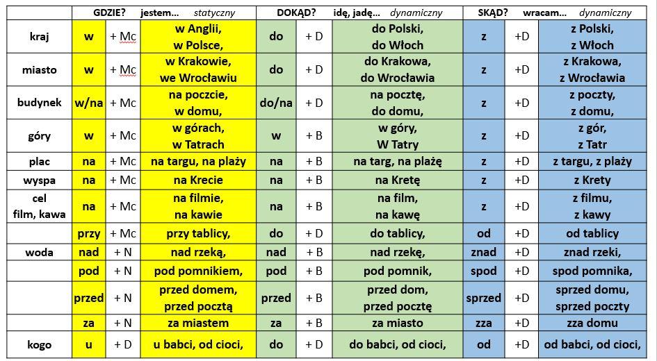 Uczymy się języka polskiego: Przyimki statyczne i dynamiczne