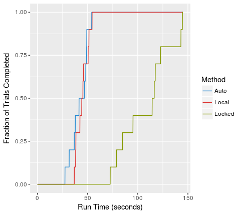 performance plot (completion rate versus run time, by method)