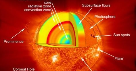 s sun layers diagram glass eye parts scientific explorer: the part 6: photosphere and ...