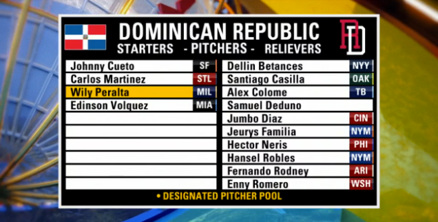 Dominican Republic 2017 rosters