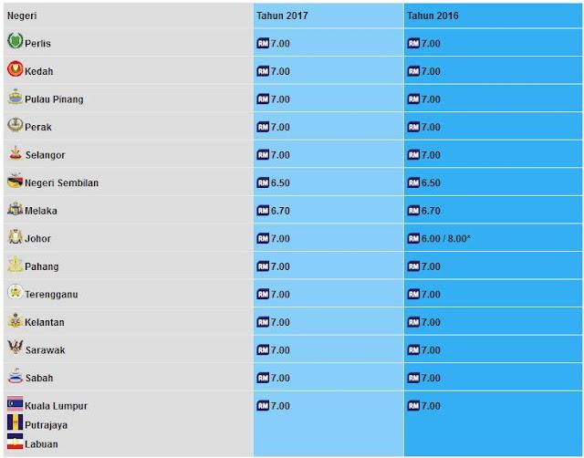 Senarai Kadar Bayaran Zakat Fitrah 2017 Seluruh Negeri di Malaysia