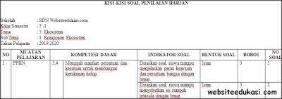 Kisi-kisi PH/UH Kelas 5 Tema 5 Kurikulum 2013 Terbaru
