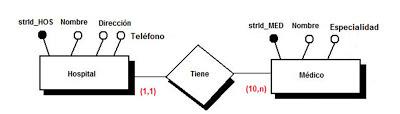 diagrama E/R