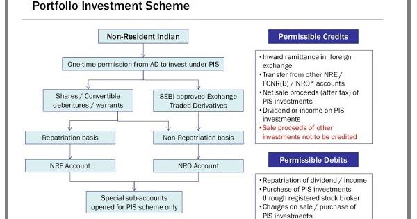 PIS (Portfolio Investment Scheme) for NRI | SIMPLE TAX INDIA